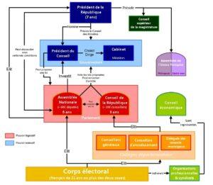 Organigramme  de la IVème République